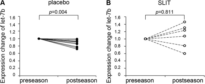 Comparison of expression levels of let-7b between preseason and postseason among the (A) placebo and (B) sublingual immunotherapy (SLIT) groups. The value of micro-RNA (miRNA) in preseason samples was designated as 1 for each subject, and the fold changes in miRNA values in postseason samples were then determined. Statistical significance was determined with a Student's paired t-test using ΔCt value adjusted with the reference value. Placebo group, closed circles and solid lines; SLIT group, open circles and dotted lines.