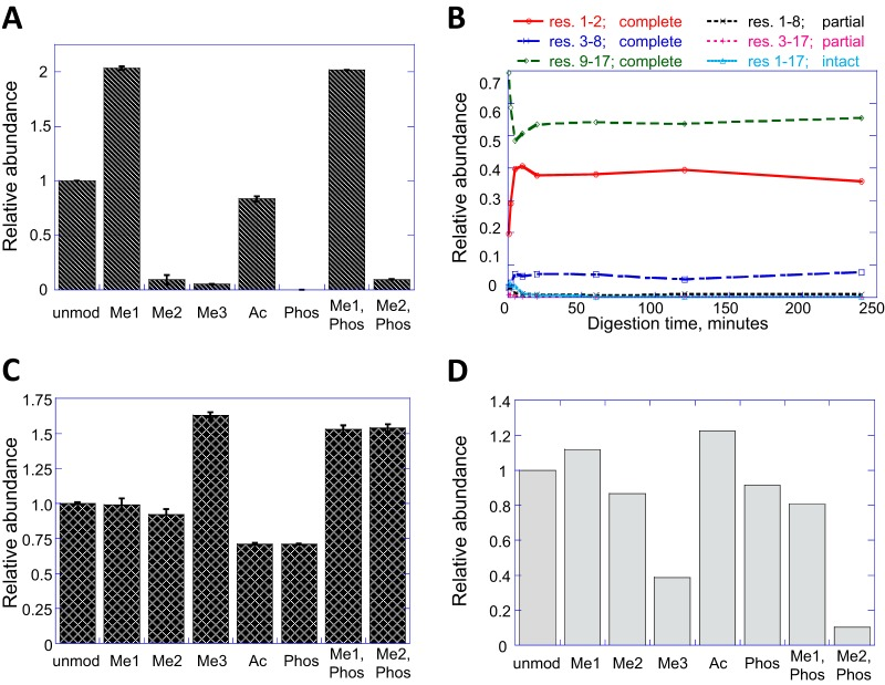 Sources of discrepancy in H3K4 quantitation. A , Equimolar mixture of isotope-labeled, propionylated H3 T3-R8 peptide in eight modification states, injected in the milieu of endogenous histones from 293T cells. B , Time course of digestion releasing propionylated H3 T3-R8 from propionylated H3 A1-R17, where K4 is trimethylated. C , Relative ionization efficiencies of the propionylated H3 T3-R8 peptide in its various modified forms. D , Recovery of H3 T3-R8 peptides following StageTip C18 cleanup. In panels A , C , D , all abundances are expressed relative to the unmodified peptide.