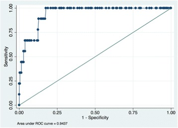 ROC AUC for RBG detecting <t>HbA1c</t> ≥ 48mmol/mol: 0.94 (95% CI 0.91-0.97). Abbreviations: ROC AUC, receive operating characteristics area under the curve; HbA1c, glycated hemoglobin; CI, confidence interval.