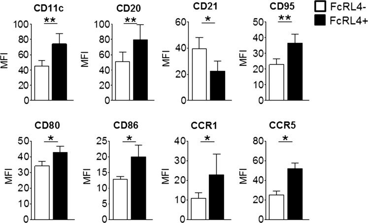 Phenotypic characterisation of FcRL4+ B cells in RA synovial fluid. FcRL4+ and FcRL4− B cells are phenotypically distinct. FcRL4+ B cells have higher expression of CD11c, CD20, CD95, CD80, CD86, CCR1 and CCR5, and lower expression of CD21 compared to FcRL4− B cells. *p