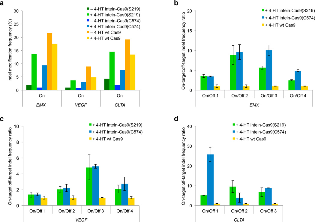 Genomic DNA modification by intein-Cas9(S219), intein-Cas9(C574), and wild-type Cas9. ( a ) Indel frequency from high-throughput DNA sequencing of amplified genomic on-target sites in the absence or presence of 4-HT. Note that a significant number of indels were observed at the CLTA on-target site even in the absence of a targeting sgRNA ( Supplementary Table 7 ). ( b–d ) DNA modification specificity, defined as on-target:off-target indel frequency ratio 4 – 6 , normalized to wild-type Cas9. Cells were transfected with 500 ng of the Cas9 expression plasmid. P -values are