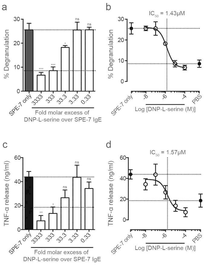 Monovalent DNP inhibits <t>SPE-7</t> <t>IgE</t> induced LAD-2 cell activation. (A) Percentage degranulation of LAD-2 cells, induced by 30 nM SPE-7 IgE, was dose-dependently inhibited by addition of indicated molar excess of monovalent DNP-L-serine. (B) Data are represented as an inhibition curve. IC 50 of monovalent DNP-L-serine inhibition of SPE-7 IgE induced degranulation = 1.43 μM. (C) LAD-2 cell TNF-α release, induced by 30 nM SPE-7 IgE, was dose-dependently inhibited by addition of indicated molar excess of monovalent DNP-L-serine. (D) IC 50 of monovalent DNP-L-serine inhibition of SPE-7 IgE induced TNF-α release = 1.57 μM. Lower and upper dashed lines indicate cell-only background control and activation by SPE-7 IgE only, respectively. Means of 3 to 7 independent experiments ± SEM are shown. Statistically significant difference to SPE-7 IgE only was determined by one-way ANOVA with Dunnett's post-test; *** p