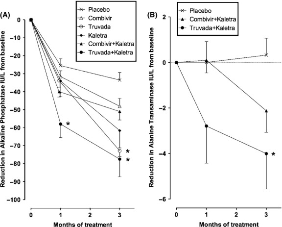 Antiretroviral regimens associated with reduction in serum liver enzyme levels from baseline. (A) After 4 weeks of treatment, only mice receiving Truvada and <t>Kaletra</t> experienced a significant mean reduction in alkaline phosphatase levels as compared to placebo, whereas by the end of 12 weeks therapy mice treated with regimens containing Truvada with or without Kaletra experienced significant reduction. (B) A significant reduction in serum alanine transaminase levels was observed in mice receiving Truvada and Kaletra but not Combivir and Kaletra [Combivir (zidovudine and lamivudine), Truvada (tenofovir and emtricitabine), Kaletra (lopinavir and ritonavir); data shown as means ± SEM; * P