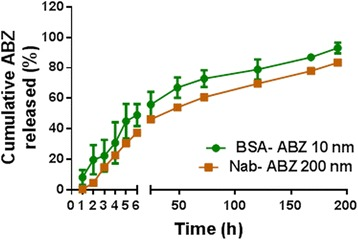 Release profile of albendazole from albumin nanoparticles. In-vitro release behaviour of ABZ from nanoparticle formulations BSA-ABZ 10 nm and Nab-ABZ 200 nm in PBS at pH 7.4. The nanoparticle dispersion was placed in an orbital shaker and shaken at 100 rpm at 37°C for 192 hours. The released ABZ concentration was measured by HPLC. Data are presented as mean ± SD (n = 2).