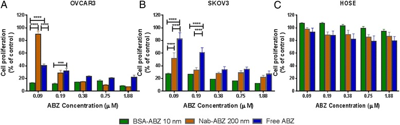 Cytotoxicity of albendazole loaded albumin nanoparticles. Comparison of the cytotoxic effects of BSA-ABZ 10 nm, Nab-ABZ 200 nm and free ABZ in ovarian cancer cells, OVCAR3 (A) SKOV3 (B) and HOSE (C) at different concentration of ABZ (μM) for 72 hours. Each experiment was conducted three times with replicates of 4 to 8 for each drug concentration. Data are presented as mean ± SD (n = 3).
