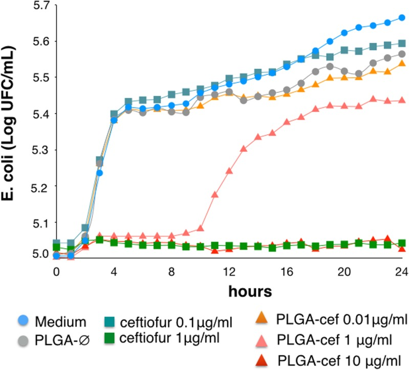 Antimicrobial activity of microparticles in Escherichia coli . Evaluation of the kinetic of growth of Escherichia coli (ATCC 25922) for 24 h at 25°C in presence of PLGA-cef and ceftiofur.