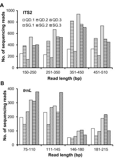 The length distribution of sequencing reads for LDW samples The length distributions for ITS2 and trnL are shown in panel A and panel B, respectively.