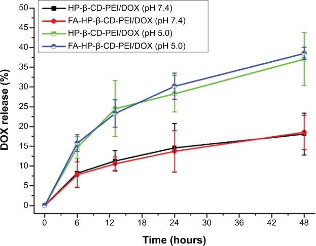 The release behavior of the DOX from the DOX-loaded nanocomplexes in different pH conditions (pH 5.0 and pH 7.4). Notes: When the DOX-loaded nanocomplexes were in the normal pH condition (pH 7.4), the DOX released from the nanocomplexes very slowly, and compared to the normal pH condition, the DOX released very quickly at pH 5.0 from the nanocomplexes, showing that the release of the DOX from the nanocarrier can be controlled by pH. DOX concentration of 0.5 μg/mL. Abbreviations: DOX, doxorubicin; siRNA, small interfering RNA; FA, folic acid; HP-β-CD, hydroxypropyl-β-cyclodextrin; PEI, polyethylenimine.