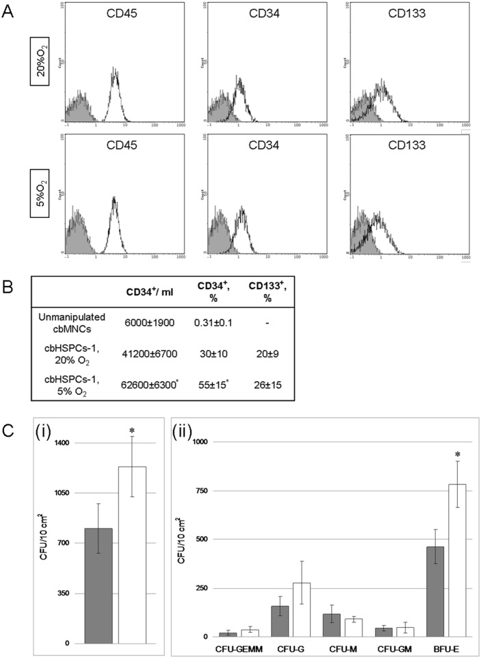 Characteristics of cbHSPCs-1 population at 20% O 2 and 5% O 2 . Floating cbHSPCs-1 were harvested on Day 7. CD45, CD34 and CD133 positive cells were evaluated with flow <t>cytometry</t> and the number of CFCs was estimated in MetoCult H4534. A. Representative histograms of cbHSPCs immunostaining. Isotypic control—black line, grey fill, positively stained cells—black line. B. Enrichment of cbHSPC-1 population with low differentiated hematopoietic precursors. The data are presented as M±S.E.M (n = 4). *—p