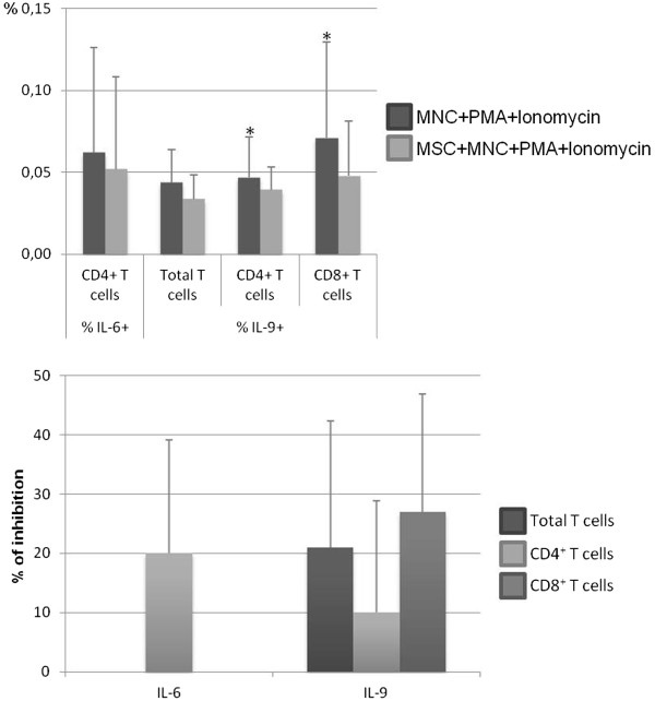 Percentage of CD4 + and CD8 + T cells expressing interleukin-6 (IL-6) or IL-9. The upper panel shows the percentage (mean ± standard deviation) of CD4 + T cells expressing IL-6 (within total CD4 + T cells) and of total, CD4 + , and CD8 + T cells producing IL-9 (within total T cells, CD4 + T cells, and total CD8 + T cells, respectively), after mononuclear cell (MNC) stimulation with phorbol myristate acetate (PMA) plus ionomycin in the absence of mesenchymal stromal cells (MSCs) (MNCs + PMA + ionomycin) or in co-culture with MSCs (MSCs + MNCs + PMA + ionomycin). The lower panel shows the percentage of inhibition induced by MSCs on the percentage of total, CD4 + and/or CD8 + T cells expressing IL-6 or IL-9. Statistically significant differences were considered when P
