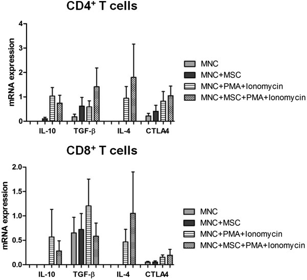 mRNA expression of interleukin-10 (IL-10), transforming growth factor-beta (TGF-β), IL-2, IL-4, and CTLA-4 in CD4 + and CD8 + T cells. The figure shows the results of a semi-quantitative analysis of IL-10, TGF-β, IL-2, IL-4, and CTLA-4 (cytotoxic T-lymphocyte-associated protein 4) mRNA expression in fluorescence-activated cell sorting (FACS)-purified CD4 + and CD8 + T cells from the following culture conditions: non-stimulated mononuclear cells (MNCs), non-stimulated MNCs co-cultured with mesenchymal stromal cells (MSCs) (MNCs + MSCs), MNCs stimulated with phorbol myristate acetate (PMA) plus ionomycin (MNCs + PMA + ionomycin), and MNCs stimulated with PMA plus ionomycin in co-culture with MSCs (MNCs + MSCs + PMA + ionomycin). Statistically significant differences were considered when P