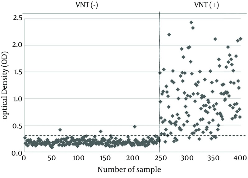 The Comparison of MBP-NS3-ELISA and Virus Neutralization Test Results The horizontal dashed line represents the cut-off value (0.303) and divides the tested samples into two groups based on the OD values of MBP-NS3-ELISA. The vertical dashed line divides the tested samples into two groups based on the results of VNT.