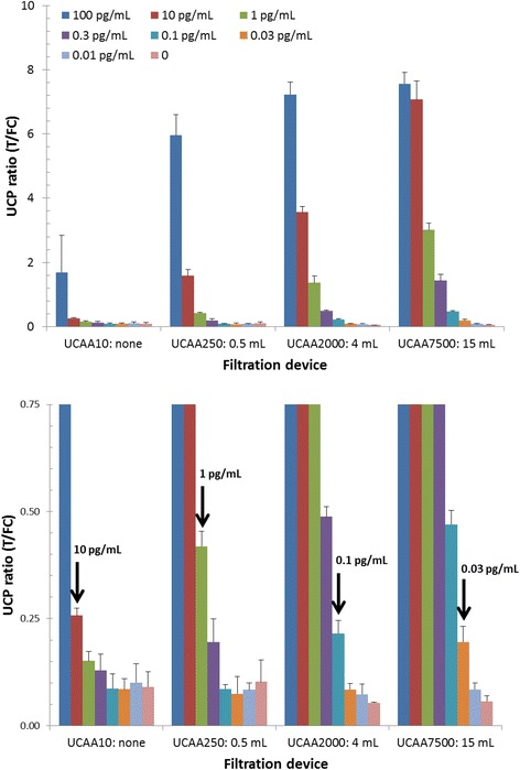 Effect of increased sample input on the LLOD of the UCP-LF CAA assay. AWA-TCA standard series in urine (CAA concentration indicated in upper panel), analysed in triplicate with the UCP-LF wet assay format. Spiked urine was extracted with 1 volume 4% (v/v) TCA, the resulting TCA-supernatant was either tested directly with the UCAA10 assay or first concentrated using 0.5, 4, and 15 mL Amicon centrifugal filter devices. Arrows in the lower panel (a blow up of the y-axis) indicate the QC cutoff threshold for the different assays; left to right: UCAA10, −250, −2000 and −7500. Error bars indicate 1 standard deviation (n = 3).