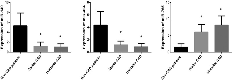 Plasma expression levels of <t>miR-149,</t> miR-424 and miR-765 in non-CAD patients, stable CAD patients and unstable CAD patients.
