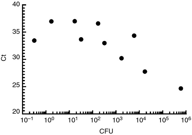 Real-time PCR detection of Salmonella DNA. Two millilitres of whole blood was lysed using erythrocyte lysis buffer and spiked with the shown CFU of Salmonella Typhi CVD 909. DNA was extracted using a QIAamp Mini blood kit and S. Typhi was detected by qPCR.