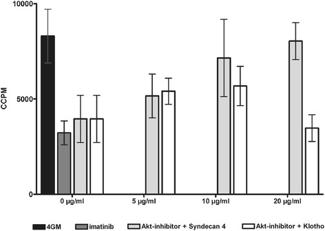 Akt inhibition reduces the capacity of human moDC to induce T cell responses. moDC generated in vitro with GM-CSF and IL-4 alone (4/GM) or with imatinib (3 μM) or Akt inhibitor MK2206 (300 nM) were used as stimulators in MLR with allogeneic T cells. Increasing concentration (0.0 μg/mL - 20 μg/mL) of blocking soluble recombinant T cell ligand SD-4 were added with recombinant Klotho β serving as control. T cell proliferation was measured by [ 3 H]thymidine incorporation. CCPM = corrected counts per minute. The mean (±SD) of quadruple measurements is shown. Exemplary result from three independent experiments using different donors is presented.