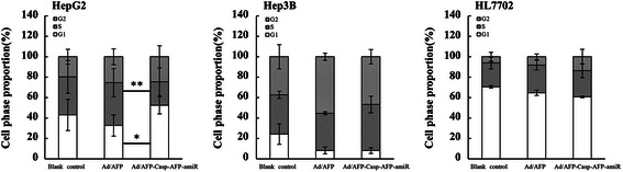 Ad/AFP-Casp-AFP-amiR decreased S phase in HepG2. Cell phase proportions of HCC cells HepG2, Hep3B and normal liver cell HL7702 were tested by PI staining with flow cytometry after infected by two adenoviruses with MOI 50 respectively for 48 h. * P