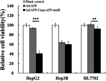 Ad/AFP-Casp-AFP-amiR inhibited proliferation of HepG2. Relative cell viabilities of HCC cells HepG2, Hep3B and normal liver cell HL7702 were detected by MTT assay after infected by two adenoviruses with MOI 50 respectively for 72 h. The relative cell viability was the ratio of treatment to control. ** P