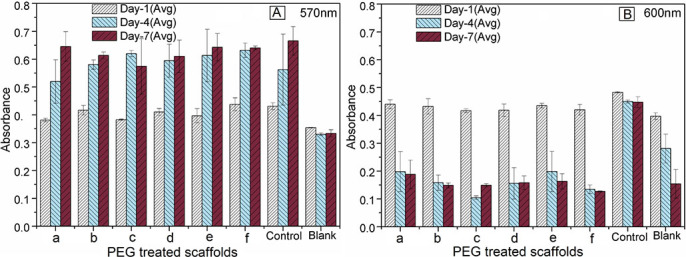 Alamar Blue cell absorbance properties of PEG-impregnated BA scaffolds (a – PEG-D900, b – PEG-D1000, c – PEG-M900, d – PEG-M1000, e – PEG-P900, and f – PEG-P1000), control and blank at wavelengths of (A) 570 nm and (B) 600 nm. Note that the absorbance values increases significantly (p