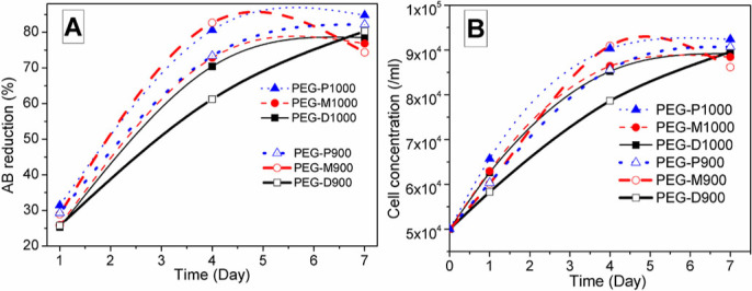 A) Alamar Blue reduction (%) behavior of PEG-impregnated BA scaffolds (for distal – square, middle – round, proximal – triangular) sintered at 900 and 1000°C in AB assay using 570 nm and 600 nm wavelengths. AB Reduction increases with time and it is highest for PEG-P1000 scaffold at day 7. B) Cell population or concentration varies with the PEG-impregnated BA scaffolds (symbols used for distal – square, middle – round, and proximal – triangular) sintered at 900 and 1000°C.