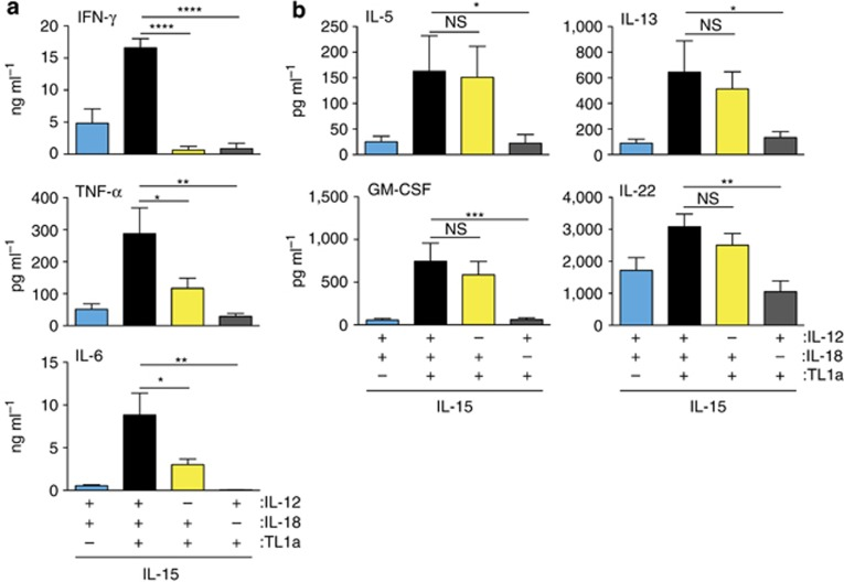 Interleukin-15 (IL-15) and tumor necrosis factor-like cytokine 1A (TL1a) induction of proinflammatory cytokines in CD45RO + CD4 + T cells requires synergy with IL-18. Peripheral blood CD45RO + CD4 + T cells (1 × 10 6 cells per ml, 200 μl per well) were cultured with IL-12 (2 ng ml −1 ), IL-18 (50 ng ml −1 ), IL-15 (25 ng ml −1 ), and TL1a (100 ng ml −1 ) as indicated, and cytokine levels were determined in culture supernatants at day 1 (interferon-γ (IFN-γ)) or day 4 (other cytokines). ( a ) TL1a and IL-15 synergy in inducing IFN-γ, IL-6, and TNF-α requires both IL-12 and IL-18. Results are the mean (s.e.m.) of 4 (IFN-γ) and 9 (IL-6 and TNF-α) biological replicates. ( b ) TL1a and IL-15 synergy in inducing GM-CSF, IL-5, IL-13, and IL-22 is IL-12 independent and IL-18 dependent. Results are the mean (s.e.m.) of 6 (IL-22) or 9 (other cytokines) biological replicates.