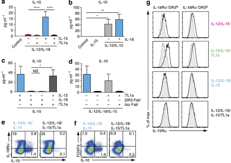 The ability of tumor necrosis factor-like cytokine 1A (TL1a) to inhibit interleukin-15 (IL-15)-mediated IL-10 production is IL-18 dependent. ( a – d ) Peripheral blood CD45RO + CD4 + T cells (1 × 10 6 cells ml −1 , 200 μl per well) were cultured in medium alone (control) or with IL-12 (2 ng ml −1 ), IL-18 (50 ng ml −1 ), IL-15 (25 ng ml −1 ), and TL1a (100 ng ml −1 ) as indicated, and IL-10 levels were determined in culture supernatants at day 4. ( a ) IL-15 induces IL-10 production in CD45RO + CD4 + T cells that is inhibited by TL1a. Results are mean (s.e.m.) of 13 biological replicates. ( b ) IL-15-mediated induction of IL-10 requires IL-12 but not IL-18. Results are mean (s.e.m.) of 5 biological replicates. ( c ) TL1a-mediated inhibition of IL-10 is IL-18 dependent. Results are mean (s.e.m.) of 9 biological replicates. ( d ) TL1a-mediated inhibition of IL-10 is DR3 dependent. CD45RO + CD4 + T cells were cultured with the indicated cytokines in the presence of DR3 Fab′ or isotype control Fab′ (5 μg ml −1 ). Results are the mean (s.e.m.) of 14 biological replicates. IL-15 induces IL-10 production in ( e ) IL-18Rα + and IL-18Rα − CD45RO + CD4 + T cells and ( f ) FoxP3 + and FoxP3 − CD45RO + CD4 + T cells. CD45RO + CD4 + T cells were cultured as indicated for 4 days, stimulated 4 h with phorbol 12-myristate 13-acetate (PMA) and ionomycin, and stained for IL-10. Results are representative of 3 biological replicates. ( g ) IL-15Rα expression on IL-18Rα + and IL-18Rα − CD4 + T cells 4 days after culture with the indicated cytokine cocktails (black line, unfilled histogram). Results are representative plots from 3 biological replicates. Isotype, shaded histogram.