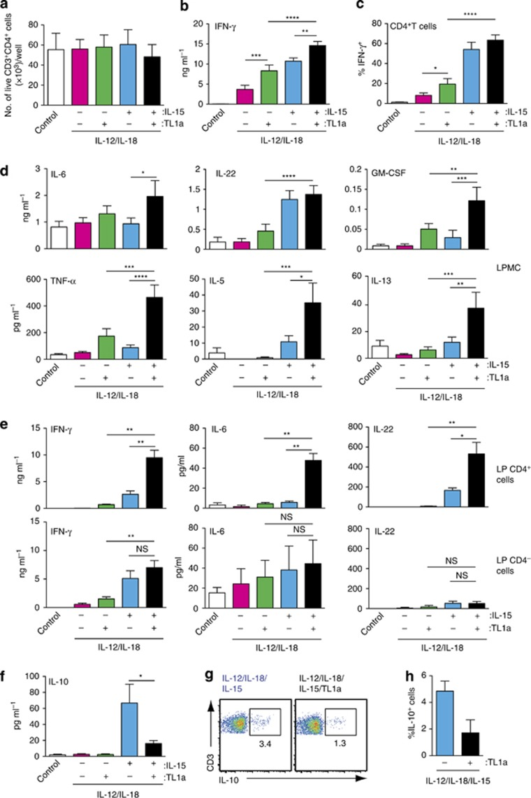 Interleukin-15 (IL-15) and tumor necrosis factor-like cytokine 1A (TL1a) synergize to induce cytokine production in tissue-resident IL-18Rα + DR3 + CD4 + T cells. Small intestinal lamina propria mononuclear cells ( a – d , f – h ) or purified CD4 + and CD4 − lamina propria cell fractions ( e ) were incubated (1 × 10 6 cells per ml, 200 μl per well) with the indicated cytokines or medium alone (control). ( a ) Number of live CD3 + CD4 + cells after 2 days of culture. The cytokine levels in ( b , d , e, and f ) cell culture supernatants, ( c ) intracellular cytokine staining, or ( g and h ) IL-10 secretion assay staining assessed after 2 days. ( c , g, and h ) Gating is on live CD3 + CD4 + T cells. Results are mean (s.e.m.) of ( a ) 3, ( b , d, and f ) 9, ( c ) 5, ( e ) 3 and ( g and h ) 3 small intestinal preparations.
