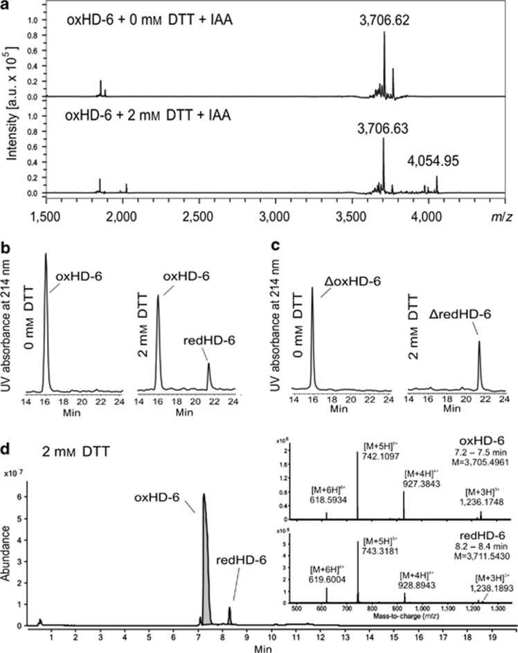 HD-6 is reduced in a one-step reduction without intermediate, partly reduced forms. ( a ) oxHD-6 was incubated with or without 2 m M DTT, alkylated with iodoacetamide, and analyzed by matrix-assisted laser desorption/ionization mass spectrometry (MALDI-MS). Mass spectra contain mass-to-charge ratios of singly protonated ions: 3,706.62 m/z for oxidized HD-6 and 4,054.95 m/z for completely reduced and sixfold alkylated HD-6. Each alkylated, formerly free cysteine results in an increased m/z of +57. ( b ) oxHD-6 or ( c ) ΔoxHD-6 was incubated with or without 2 m M DTT and analyzed by reversed-phase high-performance liquid chromatography <t>(RP-HPLC)</t> to investigate hydrophobicity and intermediate forms of HD-6. ( d ) oxHD-6 was incubated with 2 m M DTT and analyzed by <t>nano-HPLC</t> coupled to a quadrupole-time-of-flight mass spectrometer equipped with an electrospray-ionization source. The mass spectra of the peaks contain mass-to-charge ratios ( m/z ) that correspond to 3-, 4-, 5-, and 6-fold protonated ions of either oxidized HD-6 (neutral mass M=3,705.4961 Da) or completely reduced HD-6 (neutral mass M=3,711.5430 Da). The neutral mass difference of ∼6 reflects the difference of six hydrogen atoms between the two redox forms. The signal at 1,221.9906 m/z is derived from the reference mass that is present in all analyses. For each subfigure, one representative experiment out of three independent experiments is shown. DTT, dithiothreitol; HD-6, α-defensin 6; IAA, iodoacetamide; oxHD-6, oxidized HD-6; redHD-6, reduced HD-6; UV, ultraviolet.