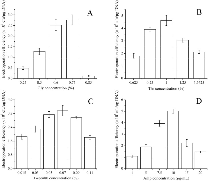 Effects of wall-weakening agents on the electroporation efficiency of B. subtilis ZK. Various weakening agents at different concentration gradients (0.25%–0.85% glycine ( A ); 0.63%–1.56% dl -threonine ( B ); 15–110 mg/mL Tween 80 ( C ) and 1–20 μg/mL ampicillin ( D )) were separately added to the LBSP medium when the OD 600 value reached 0.5. After shaking for an additional 1 h, the electro-competent cells were prepared. One hundred nanograms of pHT43 were used for each electroporation experiment. The field strength was 20 kV·cm −1 and the electroporation buffer was TSM. The values shown are the averages from three independent experiments and the error bars indicate the standard deviations from the average values.