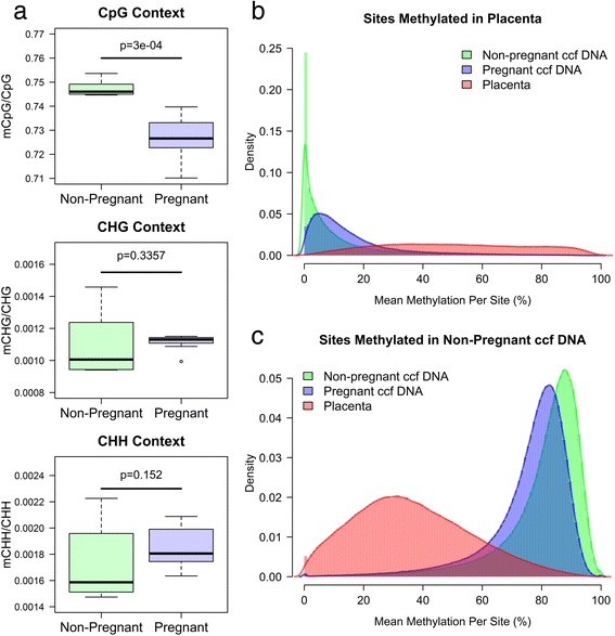 Methylome of ccf DNA isolated from pregnant plasma. (a) Cytosine methylation in non-pregnant and pregnant ccf DNA for CpG, CHG, and CHH contexts are shown. P values were calculated using a Wilcox rank sum test. (b) Methylation of all cytosines located within the DMRs hypermethylated in placenta tissue relative to non-pregnant ccf DNA. The y-axis (density) is the defined as the proportion of CpG sites at a given methylation level. (c) Methylation of all cytosines located within the DMRs hypermethylated in non-pregnant ccf DNA relative to placenta tissue. The y-axis (density) is the defined as the proportion of CpG sites at a given methylation level.