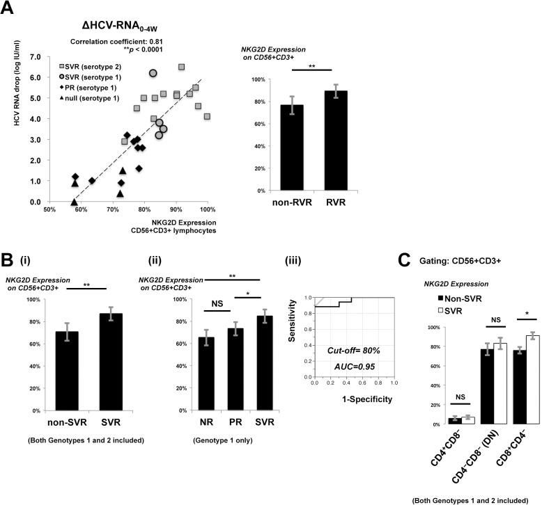 NKG2D expression on CD56+CD3+ lymphocytes predicts treatment responses to PEG-IFN/ ribavirin therapy. PBMCs were collected and analyzed by flow cytometry for NKG2D expression on CD56+CD3+ lymphocytes before treatment. Plasma <t>HCV-RNA</t> levels were measured regularly to monitor viral kinetics during treatment. (A, left) Correlation of decreased plasma HCV RNA (IU/ml) from week 0 to week 4 and NKG2D expression on CD56+CD3+ lymphocytes is shown. (A, right) NKG2D expression was analyzed to compare RVR (n = 8) and non-RVR (n = 22) cases. (B) NKG2D expression on CD56+CD3+ lymphocytes was analyzed to (i) compare SVR (n = 17) and non-SVR (n = 13) cases; (ii) SVR (n = 4), PR (n = 9), and NR (n = 4) in genotype 1 infection; (iii) ROC analysis to predict SVR by NKG2D expression on CD56+CD3+ lymphocytes. (C) Pre-treatment peripheral CD56+CD3+ lymphocytes were stratified into CD4+CD8-, CD8+CD4- and CD4-CD8- double negative (DN) subpopulations. NKG2D expression on corresponding subpopulations were determined. Statistics of NKG2D expression were compared between SVR (n = 17) and non-SVR (n = 13) cases, including both genotypes. Data show mean ± SD. *P