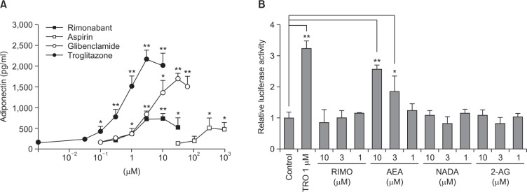 The effects of rimonabant on adipogenesis in hBM-MSCs and PPARγ transactivation. (A) The concentration-dependent effect of rimonabant on adipogenesis in hBM-MSCs was evaluated in 24 well plates. The effect of rimonabant was compared with those of aspirin, glibenclamide and troglitazone. Cell culture supernatants were harvested for the measurement of adiponectin by ELISA at the 7 th days after exchanging media containing with IDX. (B) CV-1 cells were transiently cotransfected with the PPARγ expression vector and the PPRE-TK-Luciferase reporter, and then treated with vehicle, rimonabant (RIMO), AEA, NADA and 2-AG (1, 3, and 10 μM) or troglitazone (TRO, 1 μM). Values represent the mean expression ± standard deviation (SD) (n=3). * p ≤0.05 and ** p ≤0.01.