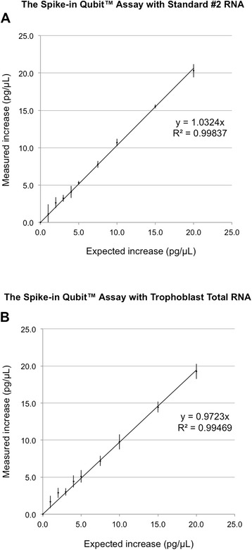 Reading increases between 1 and 20 pg/μL show a strong linear correlation in the Spike-in Qubit™ RNA Assay. RNA spike-in alone or with increasing amounts of a 250 pg/μL Qubit™ RNA Standard #2 sample (A) or a 250 pg/μL trophoblast total RNA sample (B) was measured by the Qubit™ Assay. Reading increases over RNA spike-in were plotted against expected reading increases. Regression line equation, coefficient of determination (R 2 ) and error bars indicating standard deviation are shown. N = 4 independent repeats.
