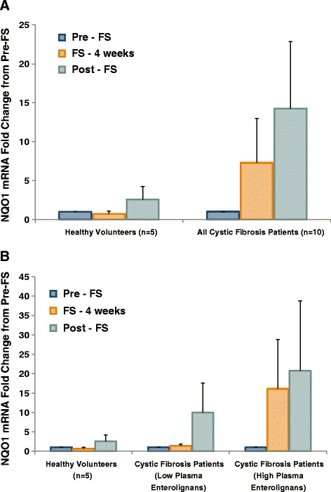 FS Modifies NAD(P)H Quinone Oxidoreductase Gene Expression in Buccal Epithelium. Buccal swabs were performed at weeks 0, 4, and 8 during the study. Buccal epithelial cells were harvested for RNA isolation and subsequent qPCR analysis. Antioxidant gene expression levels were determined using Taqman specific primers and probes to Nqo1. Values are reported as fold change from pre-FS. Panel A displays comparison between healthy controls (n = 5) and all cystic fibrosis patients (n = 10). Panel B displays comparison between healthy controls (n = 5), cystic fibrosis patients with low lignans (n = 6), and cystic fibrosis patients with high lignans (n = 4).