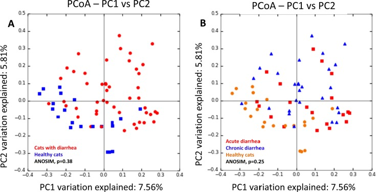 Principal Coordinate Analysis (PCoA) of unweighted UniFrac distances of 16S rRNA genes.
