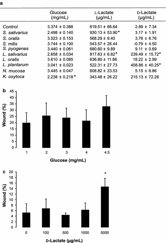 a Concentrations of glucose, l - and d -lactate found in the basal cell culture medium after 24 h of co-culture of the TR146 cells with different oral microbial species (mean ± SD; *p