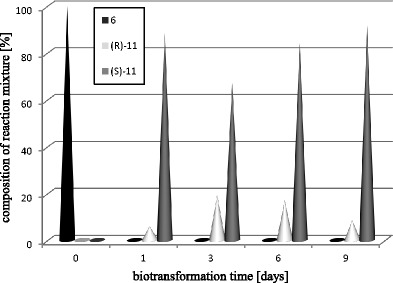 Time-course of biotransformation of 2-bromo-4′-chloroacetophenone ( 6 ) by Y. lipolytica A-101
