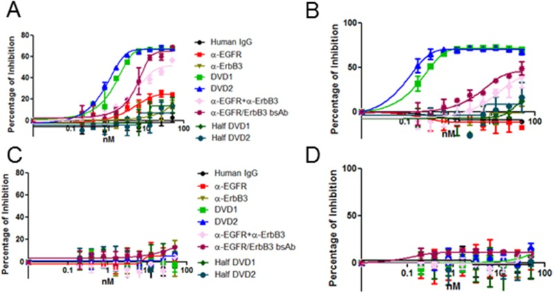 Anti-EGFR/ErbB3 DVD-Ig proteins inhibit cell proliferation. (A) A431, (B) FaDu, (C) LNCaP, and (D) PC3 cells were treated with different dosages of anti-EGFR/ErbB3 DVD-Ig proteins, anti-EGFR/ErbB3 half DVD-Ig proteins anti-EGFR and anti-ErbB3 mAbs alone, anti-EGFR and anti-ErbB3 mAbs in combination, or the bsAb for 10 days. After 10 days, cells were fixed and stained with with Crystal Violet. Cell proliferation was measured with Crystal Violet staining. The error bars indicate standard deviation from the mean.