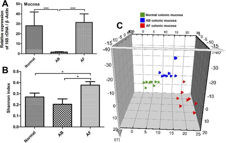 Change in mucosal bacterial compositions by antibiotic cocktail (AB) and fluconazole (AF) treatment. (A) The 16s rDNA levels in the colonic mucosa of AB mice were significantly decreased relative to normal and AF mice. (B) The bacterial Shannon index was significantly increased in the mucosa of AF mice relative to normal and AB mice. (C) Partial least-squares discriminant analysis (PLS-DA) scores plot based on the relative abundance of bacterial OTUs (97% similarity level) in the colonic mucosa of normal, AB, and AF mice. * P