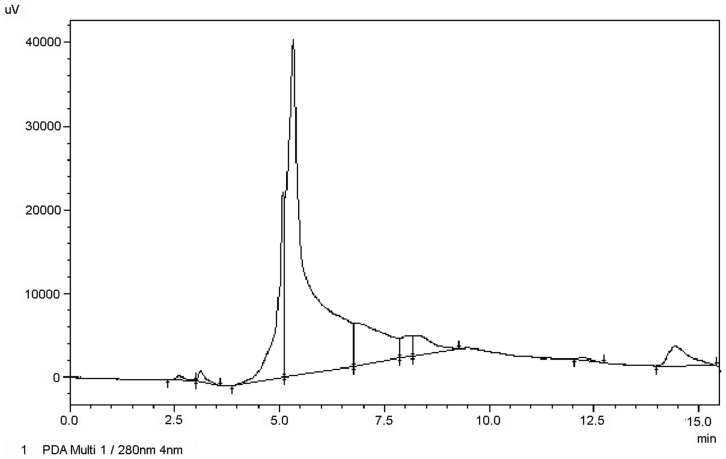 Chromatography of purified IgM from S. salar . The IgM of Atlantic salmon previously separated by SEC was subjected to HPLC on dC18 column (Waters) and eluted under isocratic conditions. The chromatography was monitored at 280 nm.