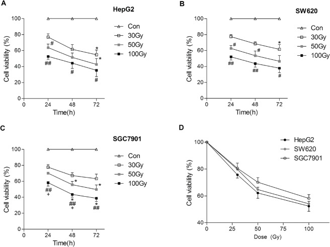 137 Cs gamma-ray irradiation inhibits the viability of tumor cell lines in vitro . After 137 Cs gamma-ray irradiation (0, 30, 50 and 100 Gy), HepG2 (A), SW620 (B), and SGC7901 (C) cells separated from human erythrocytes were cultured for 24 h, (D) 48 h and 72 h, and then the viability was detected by MTT assay. The cell viability was indicated by the percentage of viable cells. Date are means ± SEM; n = 6 erythrocyte samples from 6 volunteers in each group. Con: the dose of irradiation was 0. * P