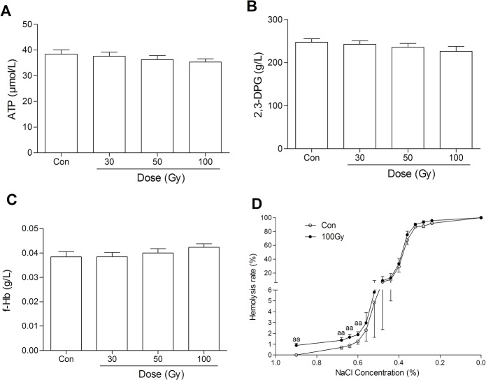 Effects of 137 Cs gamma-ray irradiation on erythrocytes in vitro . After 137 Cs gamma-ray irradiation (0, 30, 50 and 100 Gy), ATP (A), 2,3-DPG (B), free Hb (C) and osmotic fragility (D) in erythrocytes were determined. Data are means ± SEM; n = 14 erythrocyte samples from 14 volunteers in each group. aa P