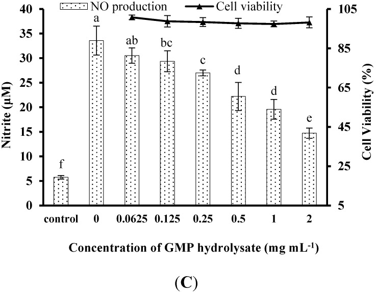 Inhibitory activity of casein glycomacropeptide (GMP) and its hydrolysates on NO production in LPS-stimulated RAW264.7 macrophages. ( A ) Effect of GMP hydrolysates obtained with <t>alcalase,</t> pepsin and papain at various hydrolysis periods on NO production in LPS-stimulated RAW264.7 macrophages; ( B ) Effect of different GMP hydrolysates on NO production in LPS-stimulated RAW264.7 macrophages. GMP hydrolysates produced by alcalase at 6 h hydrolysis, pepsin at 1 h hydrolysis and papain at 1 h hydrolysis were referred to as GHA, GHE and GHP, respectively. ( C ) LPS-stimulated NO production in RAW264.7 macrophages was suppressed by GHP in a dose-dependent manner. The results are presented as the means ± SD of four independent experiments. Means with different letters are significantly different from each other at p