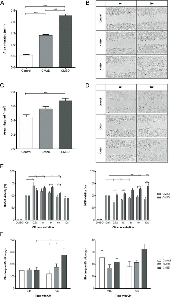 UCX® spheroid-derived conditioned medium (CM3D) enhances immortalized keratinocyte cell line (HaCaT) and human dermal fibroblasts (HDF) cell migration, proliferation and elastin production. (A) Graphs represent the average area occupied by the HaCaT cells after 40 hours in contact with serum-free conditioned medium from three-dimensional cultures (CM3D), two-dimensional cultures (CM2D) and control (basal medium). Data are shown as mean ± standard deviation (SD); n = 9 to 12. (B) Representative images of HaCaT scratch-wound assays immediately after the scratches had been made (0 h) and then after 40 hours in the presence of serum-free CM3D, CM2D and control. (C) Graphs represent the average area occupied by the HDF after 40 hours with CM3D, CM2D and control. Data are shown as mean ± SD; n = 6 to 9. (D) Representative images of HDF scratch-wound assays immediately after the scratches had been made (0 h) and then after 40 hours in the presence of serum-free CM3D, CM2D and control. (E) HaCaT and HDF viability evaluated by methylthiazolyldiphenyl-tetrazolium bromide (MTT) reduction assay after 48 hours of incubation with CM2D and CM3D. Data are shown as percentage of control (Crtl) and as mean ± standard error of the mean; n = 3. (F) Elastin production by HaCaT and HDF at 24 and 72 hours post-incubation with CM3D, CM2D and control. Data are shown as mean ± SD; n = 2. * P