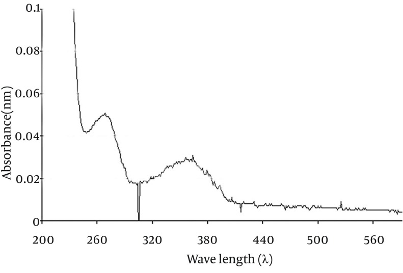 UV-VIS Spectrum Obtained From Coupling AFM1-oxime to BSA; Using UV-VIS Spectrophotometry The peaks at wave lengths of 280 nm and 365 nm correspond to BSA and BSA-AFM1 conjugate, respectively.