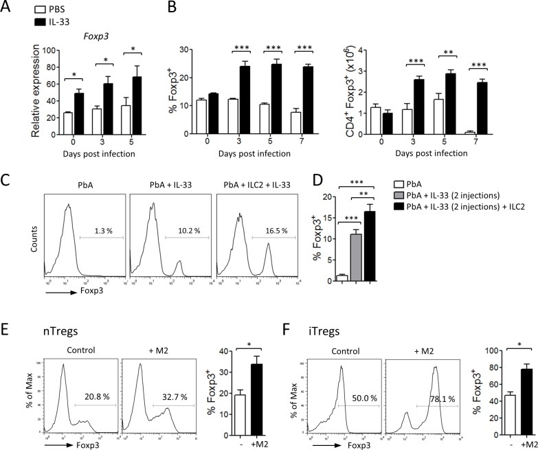 IL-33, ILC2 and M2 induce Tregs. (A-C) C57BL/6 mice were infected i.v. with PbA and treated daily with PBS or IL-33 from day 0. (A) Relative expression (% of Hprt1 ) of Foxp3 + mRNA in purified CD4 + cells from the spleen. (B) percentage of Foxp3 + cells gated on CD4 + cells and number of Foxp3 + CD4 + cells in the spleen. Data are mean ± SEM (n = 5 per group), representative of at least 2 independent experiments. *P