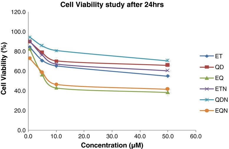 Percent A549 cell viabilities after 24 h for various treatments
