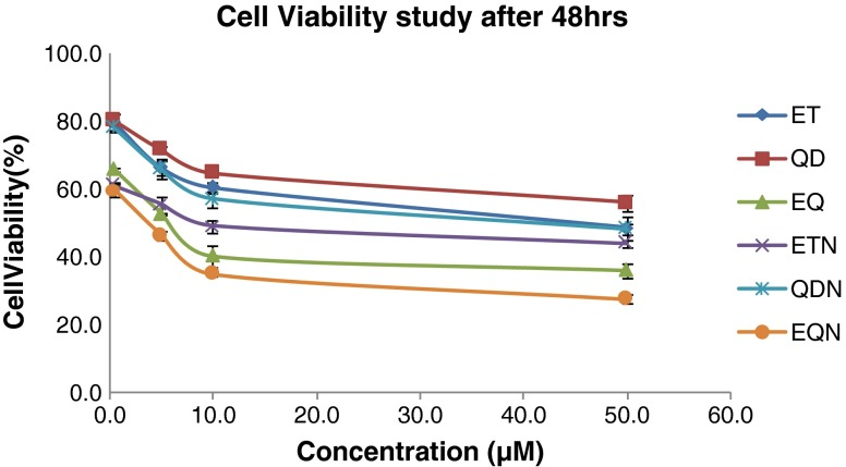 Percent A549 cell viabilities after 48 h for various treatments