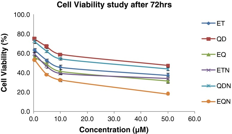 Percent <t>A549</t> cell viabilities after 72 h for various treatments
