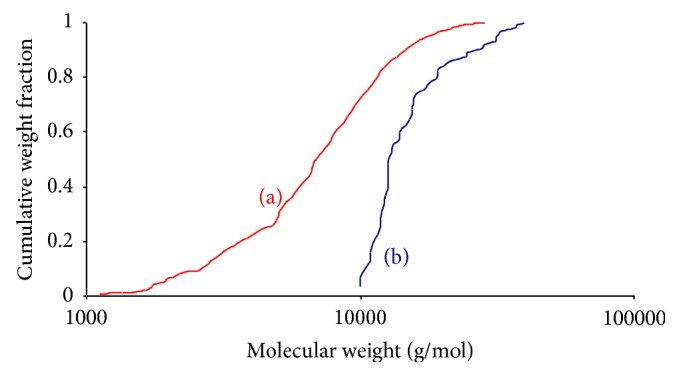 Cumulative molecular weight fraction of GY785 DRS with the dissolution step performed under atmospheric pressure (a) or under vacuum (100 mbar) (b).